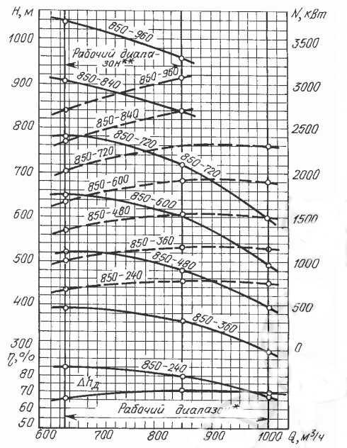 насосов ЦНСГ 850-360