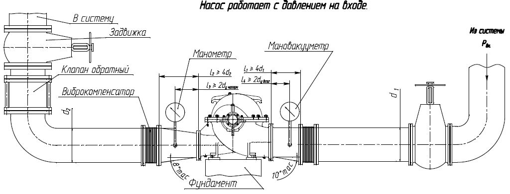 Насос 1Д200/90