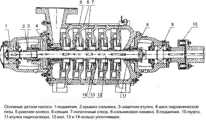 Насос ЦНС60-198